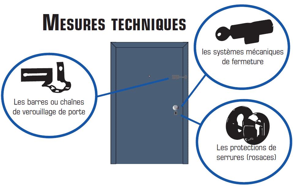 Mesures techniques